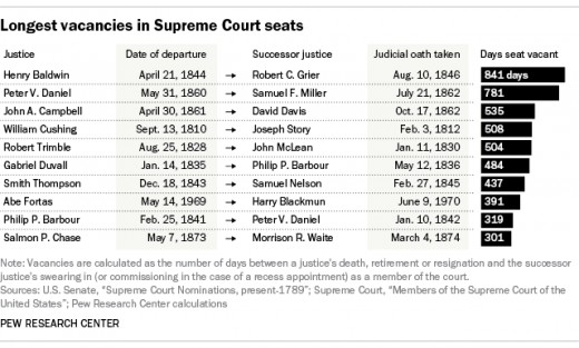 A look at the longest Supreme Court vacancies in American History