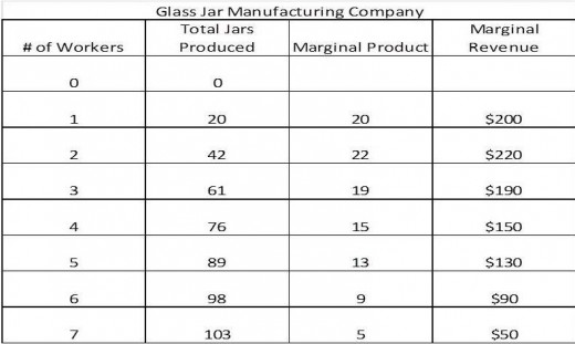 Fictional Glass Jar producing company utilized to demonstrate the concept of Marginal Revenue Product
