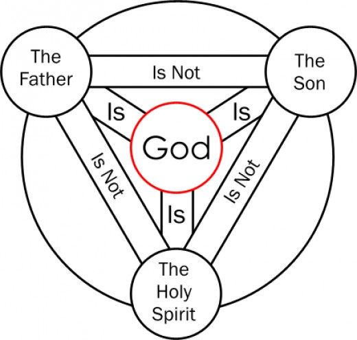 how to explain the trinity