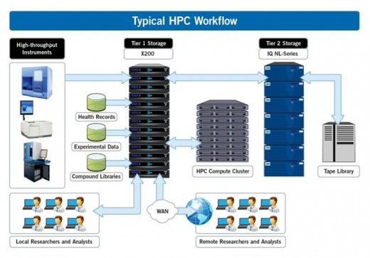 Typical HPC Workflow