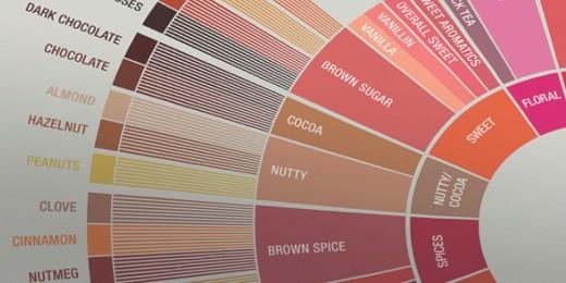 2016 Flavor Wheel