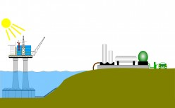 How to turn oil and gas into low emission fuel