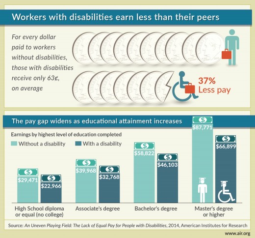 Disability & Employment