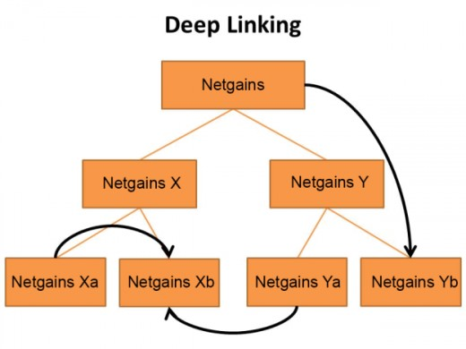Deep pages and deep linking are important factors of on-site SEO