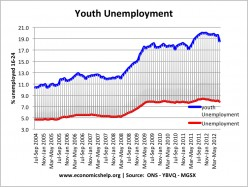 Tackling the Youth Unemployment Problem