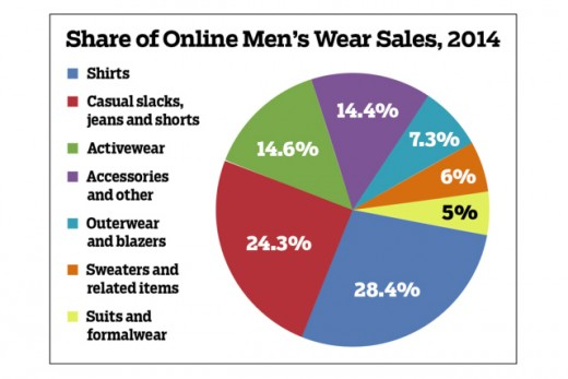 Growth of the Menswear Industry