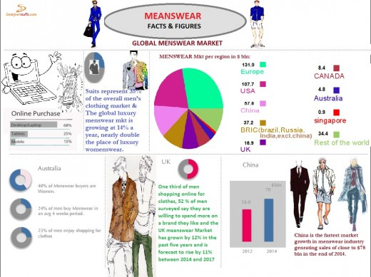 The Menswear Infographic