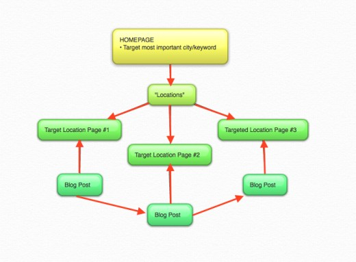 Building internal links between relevant pages helps push link juice through your site