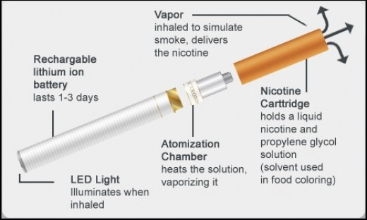 An explanation of the different parts of an e-cigarette.