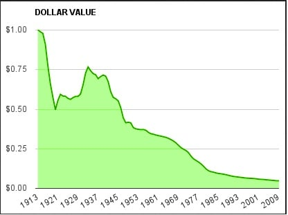 Devaluation of the Dollar from 1913 to 2009