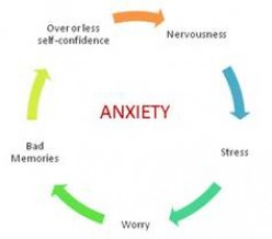 My Anxious Mind