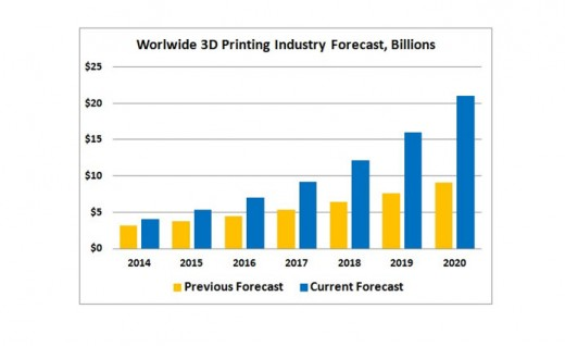 3D Printing Industry Forecast