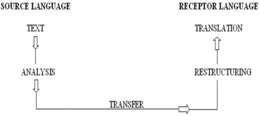 The process of translation.