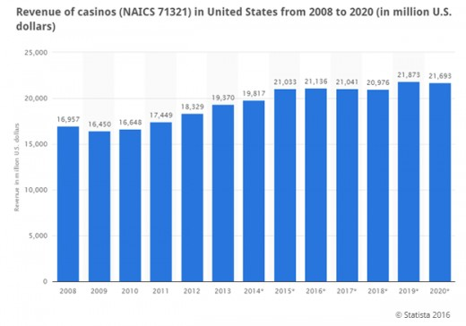 Casino Revenues to 2020
