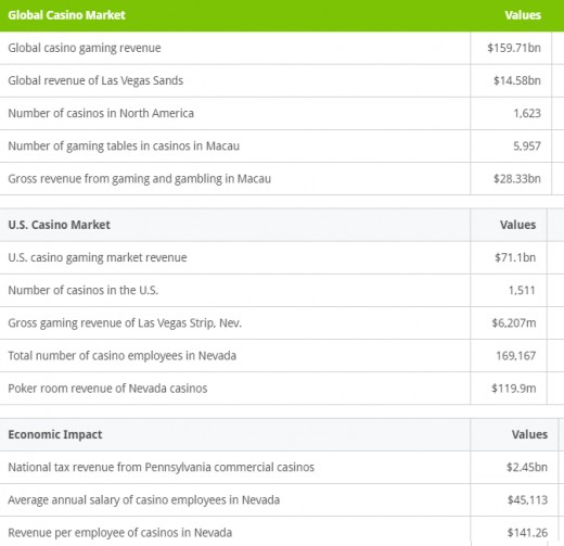 Casino Market Metrics at a Glance