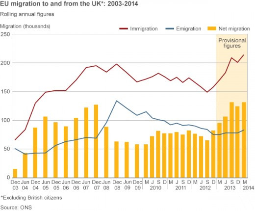 Migration figures for the UK