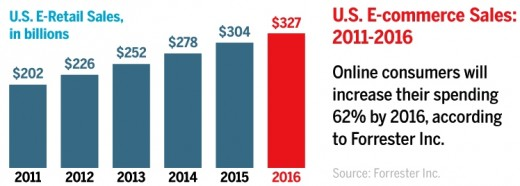 Growth of US Ecommerce