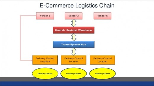 Need for Focus on Logistics in Ecommerce