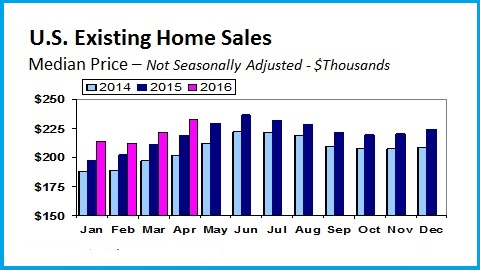 Home Sales Through the Years