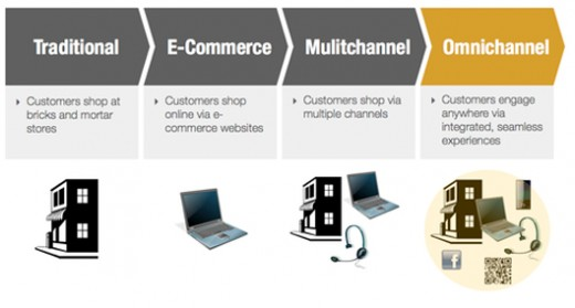 Gearing for Omnichannel