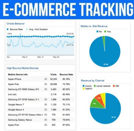 Tracking & Monitoring in Ecommerce
