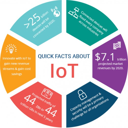 IoT facts