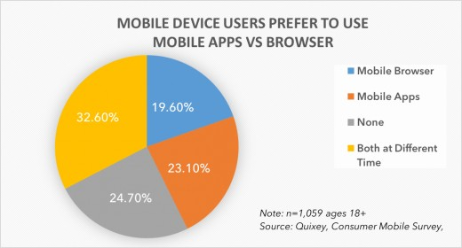 Mobile vs PC Browser Use