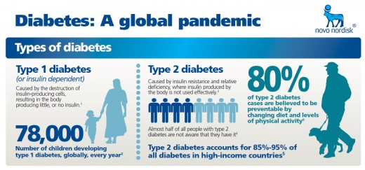 Diabetes - A Global Pandemic