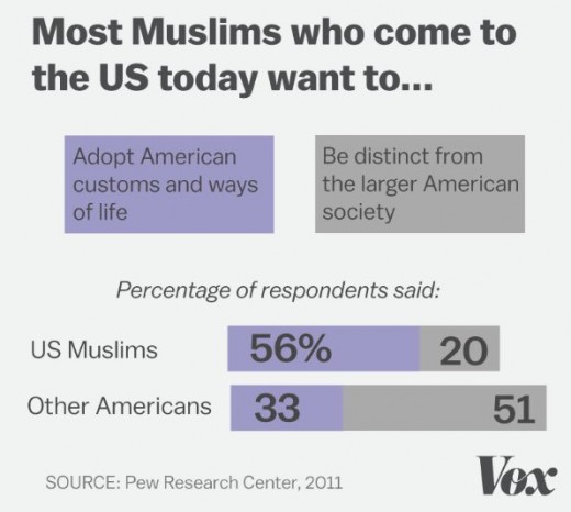 Most Muslims assimilate, but not all. At least 20% of Muslims coming to America have no plans to slide into the American way of life.