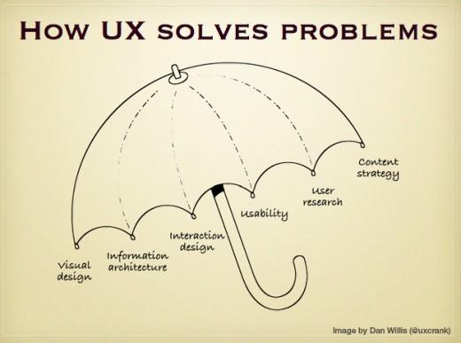 The umbrella format.