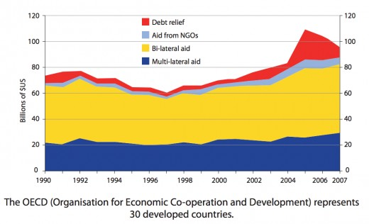 OECD Official Development Assistance (aid) to the developing world, 1990–2007.
