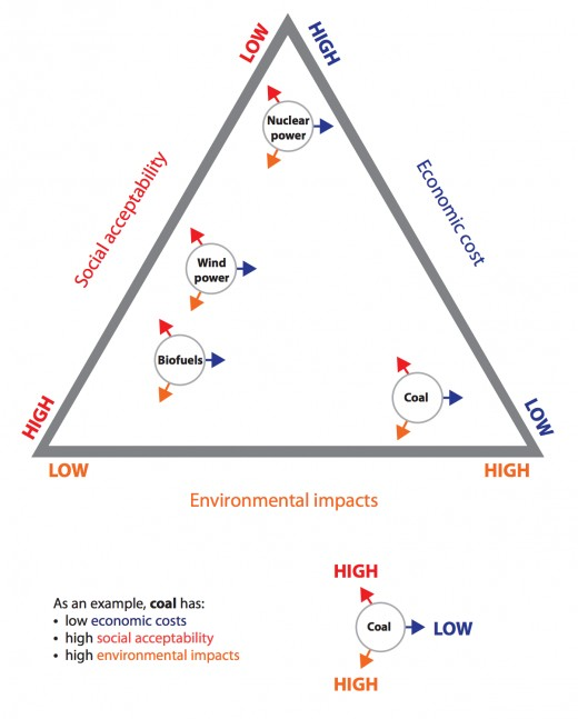 A possible classification of energy resources.