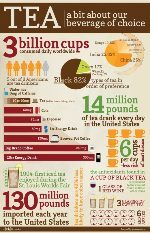 The Tea vs Coffee Debate