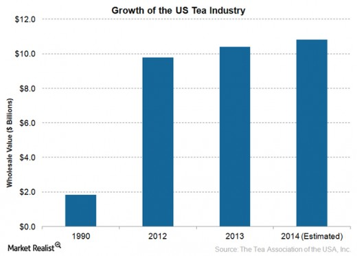 Growth of the US Tea Industry