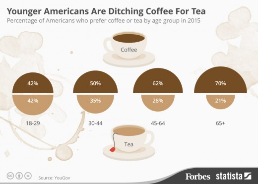Younger Americans are Moving to Tea