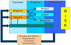 Essence of Network Security Devices to an Organization
