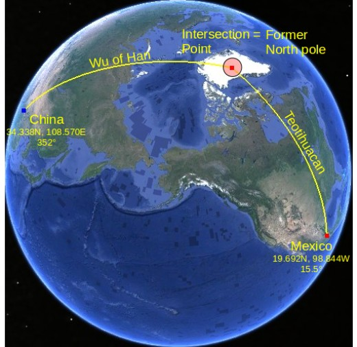 The orientation of the pyramids in Mexico and China intersect each other exactly on the former North pole on Greenland. This is one of the former geo North poles. By using this method 4 former geo poles are proven.