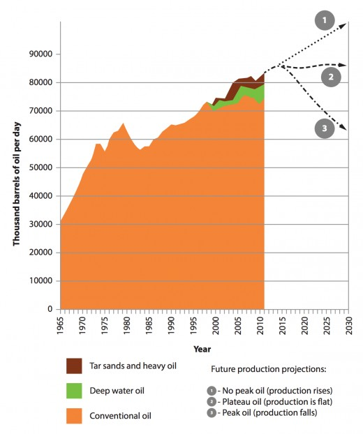World oil production from 1965 to 2011, and three projections for future production.