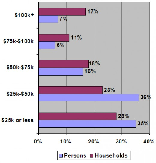 Income in the US