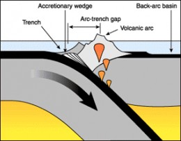 Formation of an accretionary prism.