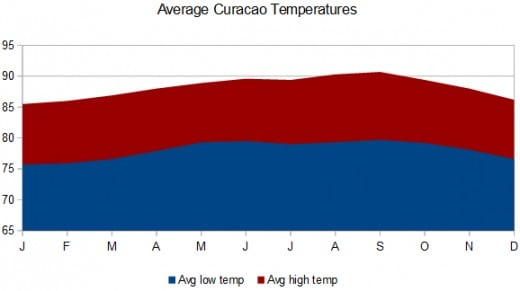 This high and low temperature chart shows that summer temperatures reach into the 90s Fahrenheit. Graphic © Scott Bateman; data source Meteorological Service of the Netherland Antilles and Aruba.