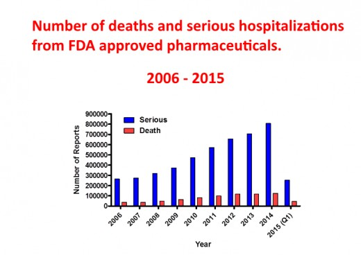 These are deaths and serious medical conditions caused by pharmaceutical drugs.