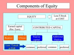 Equity Capital (earned capital and paid-in capital)