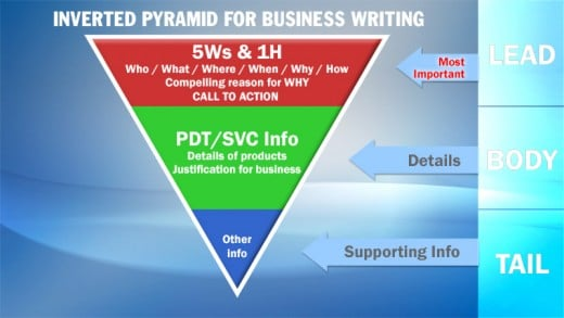 The Inverted Pyramid: A reliable formula for effective business writing.