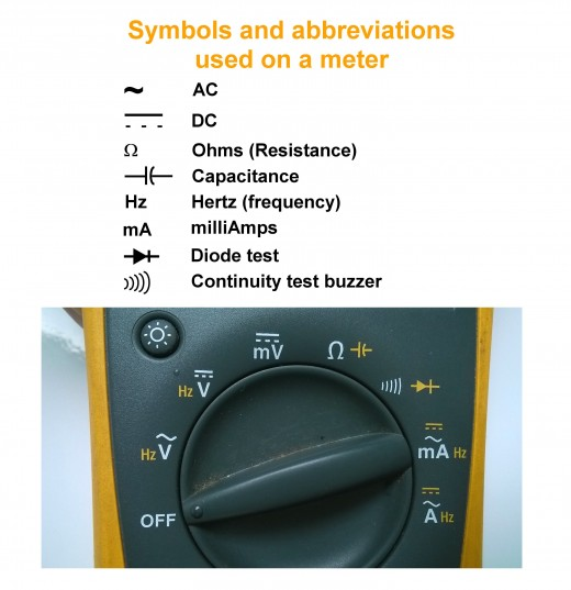 Multimeter Symbols And Meanings : How to use a multimeter dmm measure voltage current