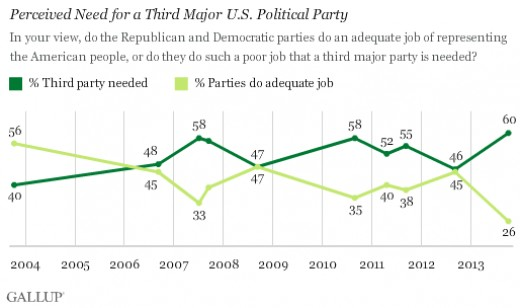 Only 18% of Americans are happy with how our country is being run.