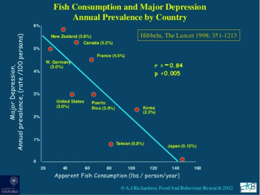 Figure.1 Fish consumption and prevalence of major depression The correlational regression model produces a Pearson's value of r=-0.84 which indicates a potential dependence between the two variables.  (Image source: http://www.slideshare.net/TheAdler