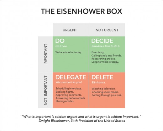 Read more here: http://jamesclear.com/eisenhower-box