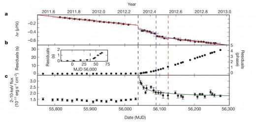 Magnetar 1E 2259+586.