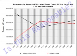 Modelling Results showing a scenario where Japan's Population Exceeds that of the United States in the Future.  Is this reasonable?  You decide.